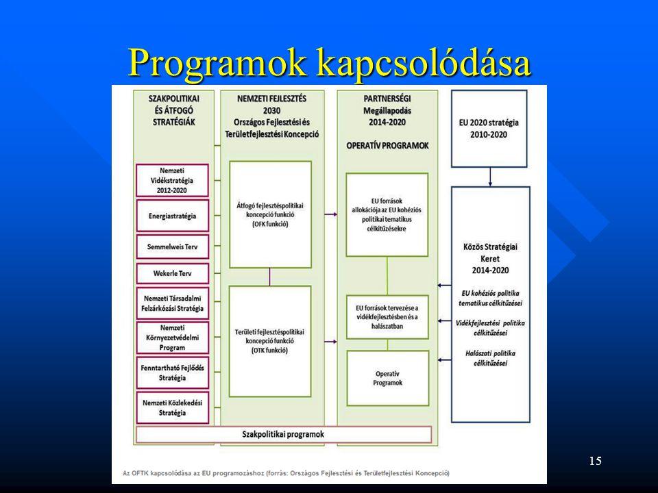 Programok kapcsolódása 15
