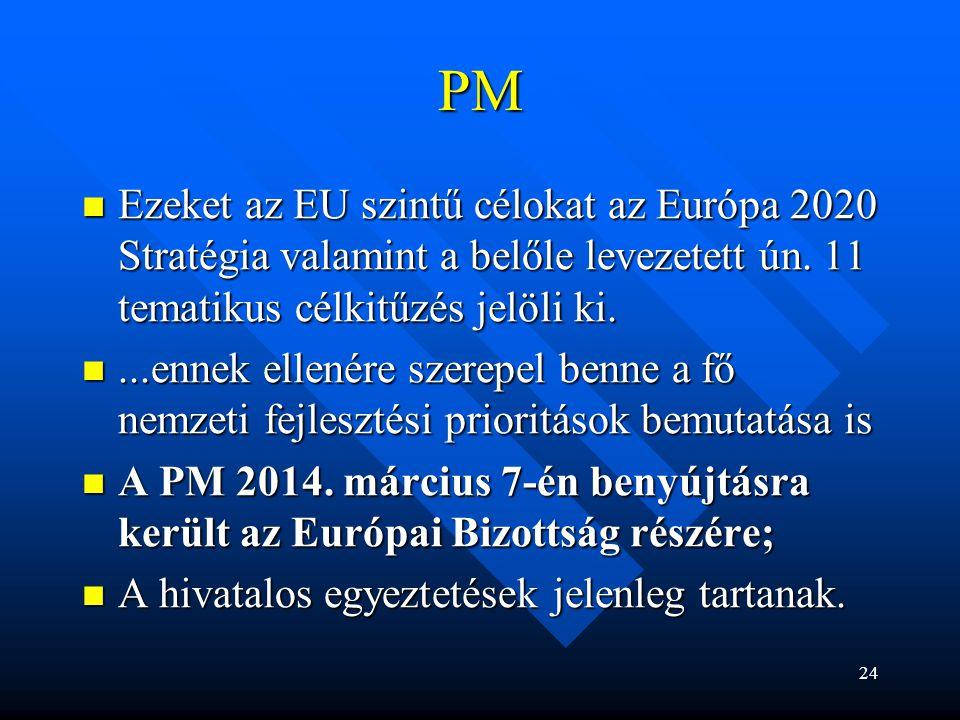 PM Ezeket az EU szintű célokat az Európa 2020 Stratégia valamint a belőle levezetett ún. 11 tematikus célkitűzés jelöli ki. Ezeket az EU szintű céloka