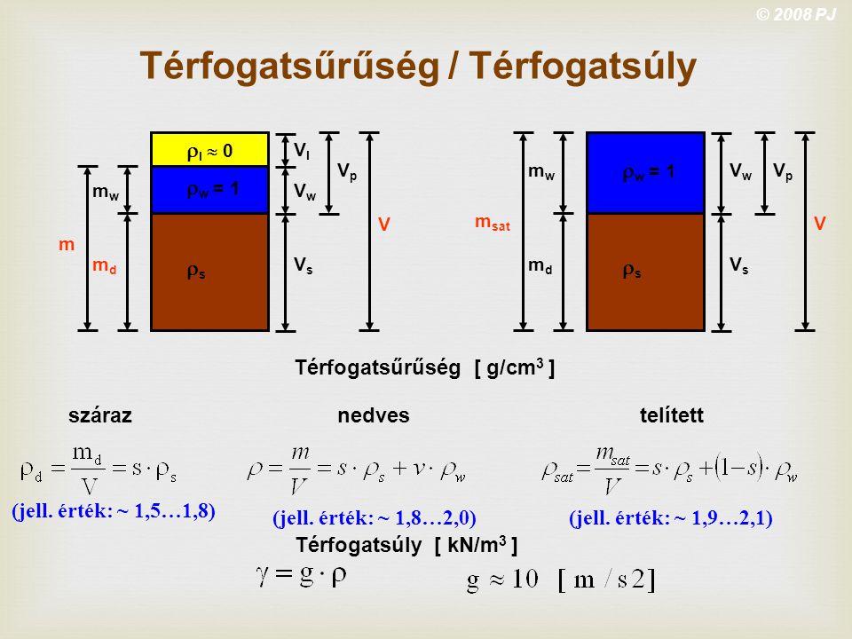 © 2008 PJ m VpVp mwmw mdmd VlVl VwVw VsVs V ss  l  0  w = 1 m sat VpVp mwmw mdmd VwVw VsVs V ss  w = 1 Térfogatsűrűség / Térfogatsúly Térfogat