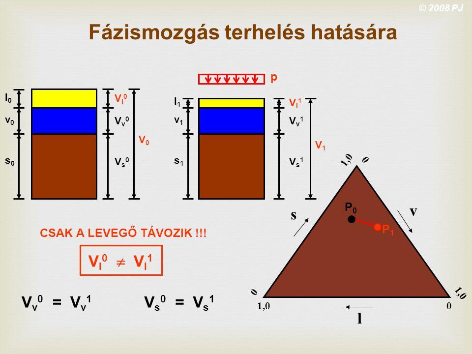 © 2008 PJ s v l 0 0 1,0 0 Fázismozgás terhelés hatására l0l0 v0v0 s0s0 Vl0Vl0 Vv0Vv0 Vs0Vs0 Vl1Vl1 Vv1Vv1 Vs1Vs1 V0V0 l1l1 v1v1 s1s1 V1V1 p CSAK A LEV