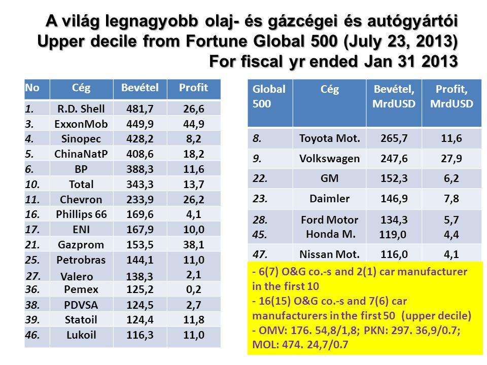 A világ legnagyobb olaj- és gázcégei és autógyártói Upper decile from Fortune Global 500 (July 23, 2013) For fiscal yr ended Jan 31 2013 NoCégBevételProfit 1.R.D.