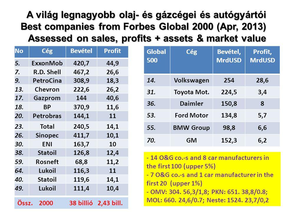 A világ legnagyobb olaj- és gázcégei és autógyártói Best companies from Forbes Global 2000 (Apr, 2013) Assessed on sales, profits + assets & market value NoCégBevételProfit 5.ExxonMob420,744,9 7.R.D.