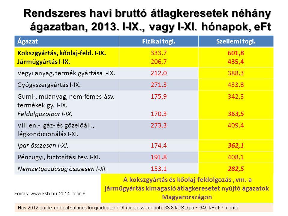 Rendszeres havi bruttó átlagkeresetek néhány ágazatban, 2013.