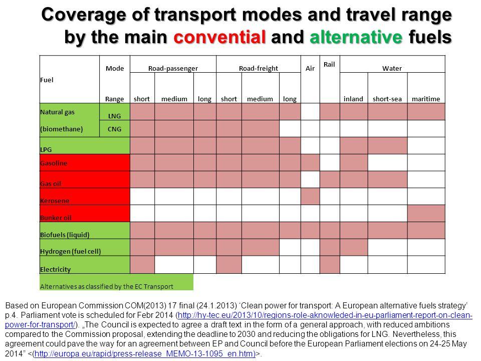 Emission factors of different transport fuels Fuelskg CO2 / GJGJ / lGJ / t Natural gas56.06 (100)0.035 GJ/st.m3 LPG63.20 (113)0.024945.9779 Aviation gasoline 69.11 (123)0.034344.5900 Gasoline69.25 (124)0.034443.5674 Jet fuel70.72 (126)…44.5900 Diesel fuel74.01 (132)0.037144.1667 Residual (bunker) oil (#6) 77.3 (138)0.040540.7586 Relative emission factors (compared to natural gas's) GJ is based on lower heating values.