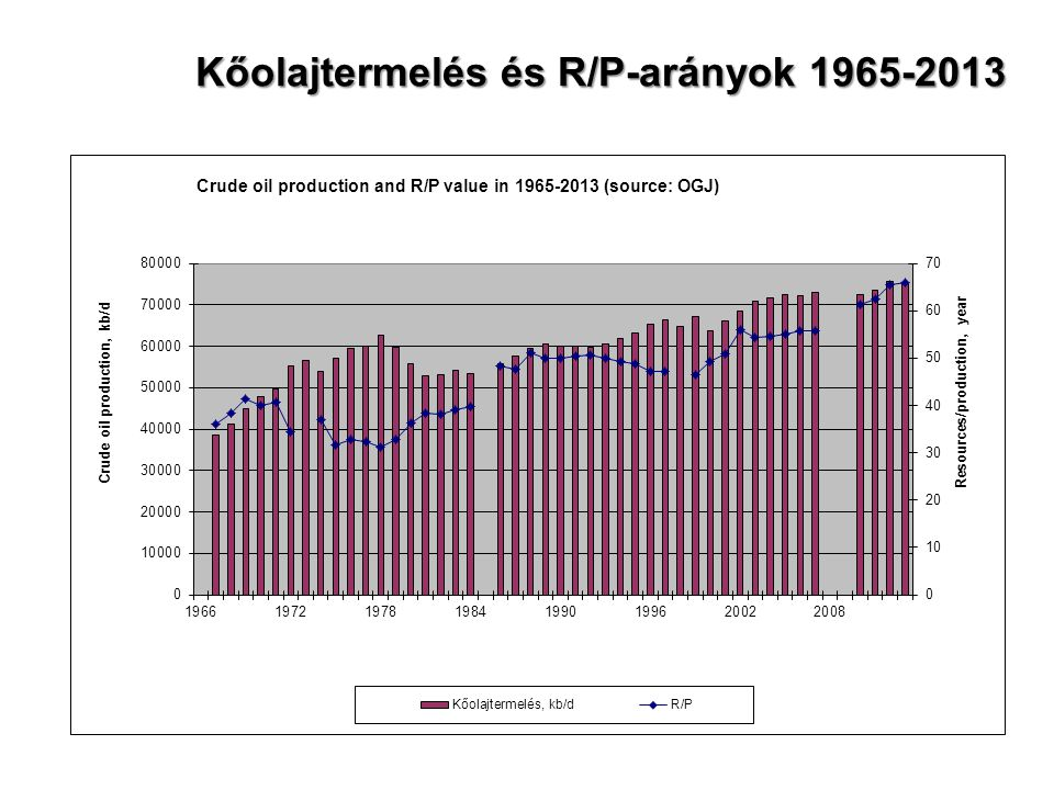 Kőolajtermelés és R/P-arányok 1965-2013