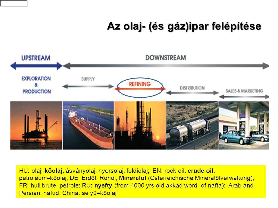 Az olaj- (és gáz)ipar felépítése Forrás: How an oil refinery works. EUROPIA, 2009 HU: olaj, kőolaj, ásványolaj, nyersolaj, földiolaj; EN: rock oil, cr