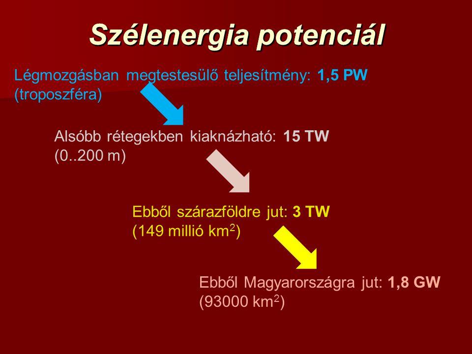 Szélenergia potenciál Légmozgásban megtestesülő teljesítmény: 1,5 PW (troposzféra) Alsóbb rétegekben kiaknázható: 15 TW (0..200 m) Ebből szárazföldre