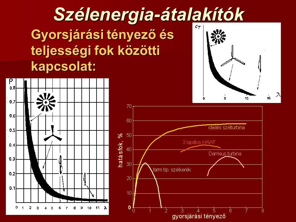 Szélenergia-átalakítók Gyorsjárási tényező és teljességi fok közötti kapcsolat: