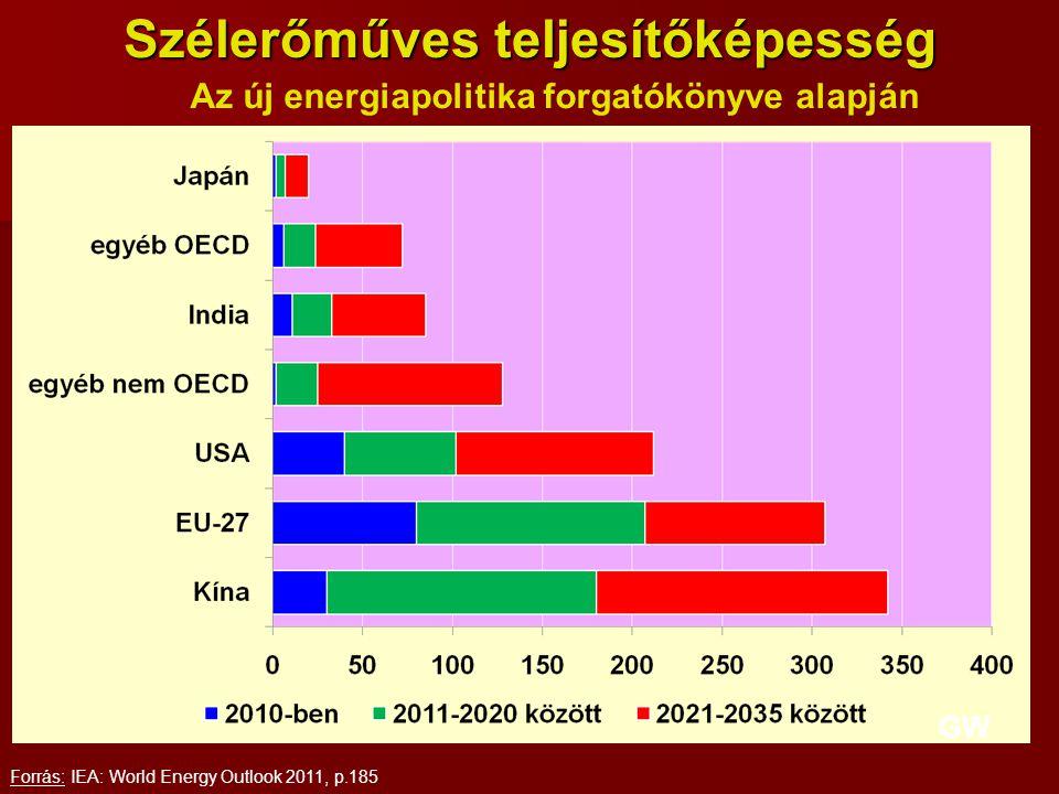 Szélerőműves teljesítőképesség Forrás: IEA: World Energy Outlook 2011, p.185 Az új energiapolitika forgatókönyve alapján GW