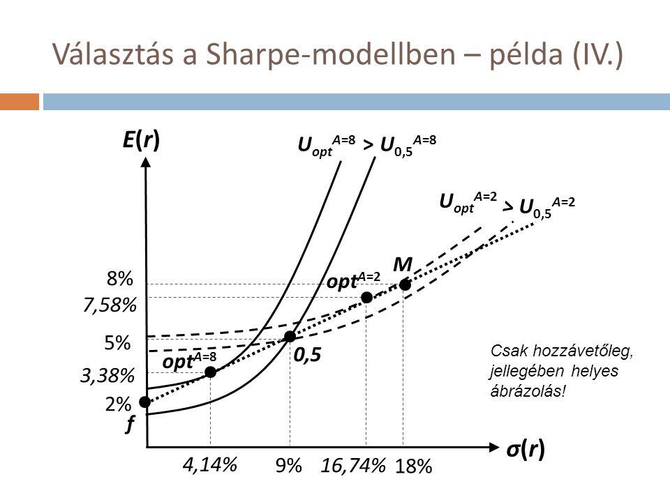 opt A=8 Választás a Sharpe-modellben – példa (IV.) E(r)E(r) σ(r)σ(r) 8% 18% 2% 9% 3,38% 4,14% 16,74% 7,58% 0,5 M U opt A=8 U 0,5 A=8 U opt A=2 U 0,5 A
