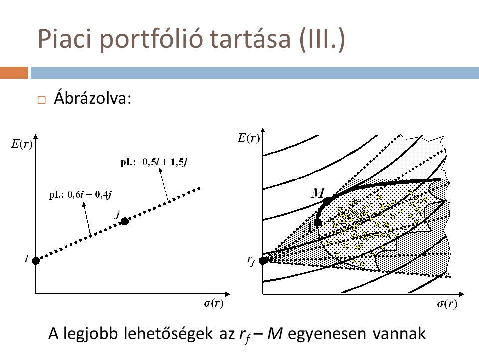 """A béta kockázati paraméter (III.)  Az ábrából (regresszióból) következően σ(r i ) felírható egy M-től függő és nem függő rész összegeként:  Mivel az ε-os tag független M-től, így eliminálódik a portfólióban (M nagy elemszámú)  A β -s tag viszont teljesen összefügg M-mel, így:  Tehát ekkora szórásúnak látjuk i-t """"M-en keresztül nézve"""