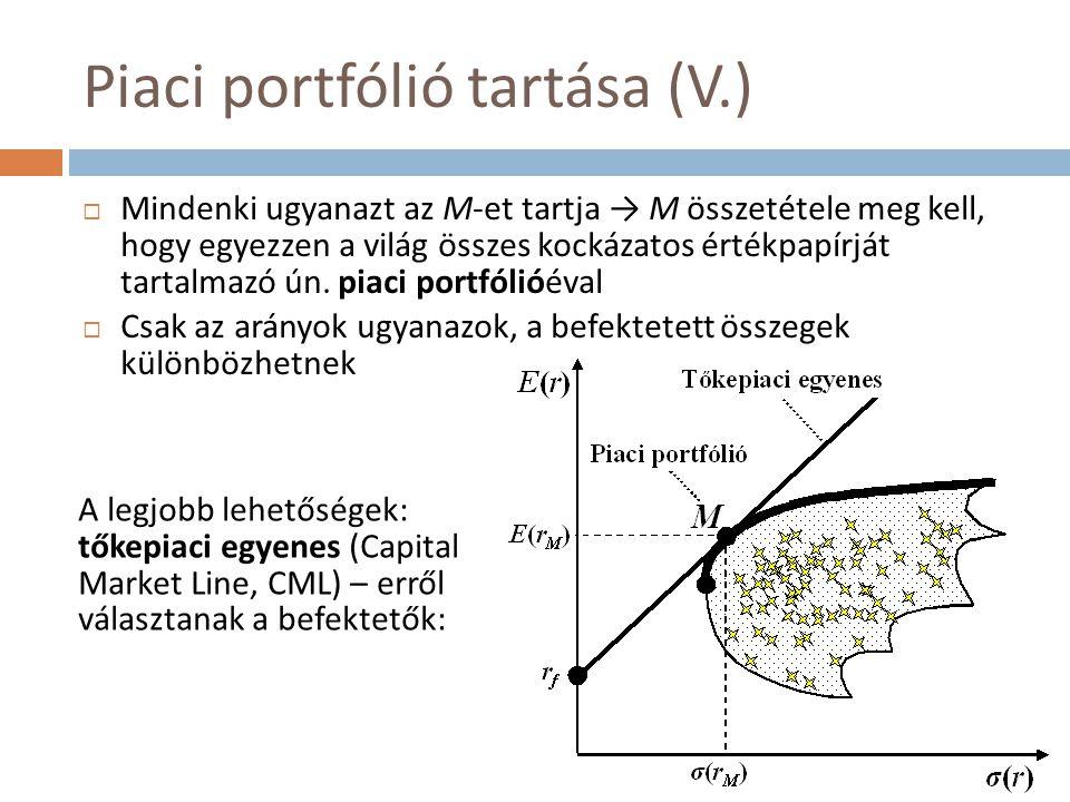 Piaci portfólió tartása (VI.)  A befektetői döntés ennek megfelelően: Passzív portfólió-menedzsment