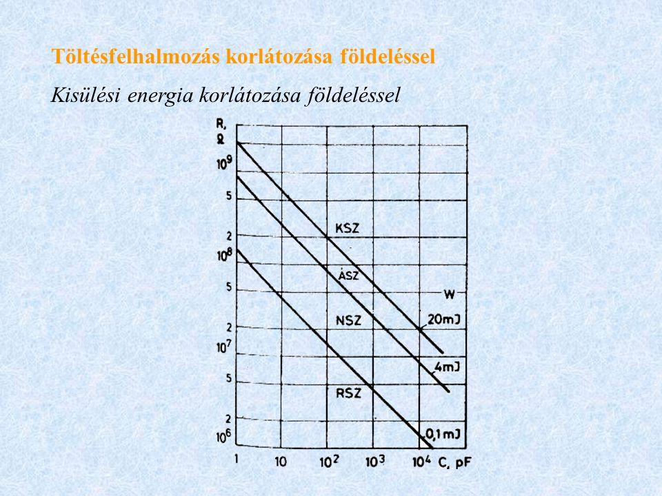Töltésfelhalmozás korlátozása földeléssel Kisülési energia korlátozása földeléssel