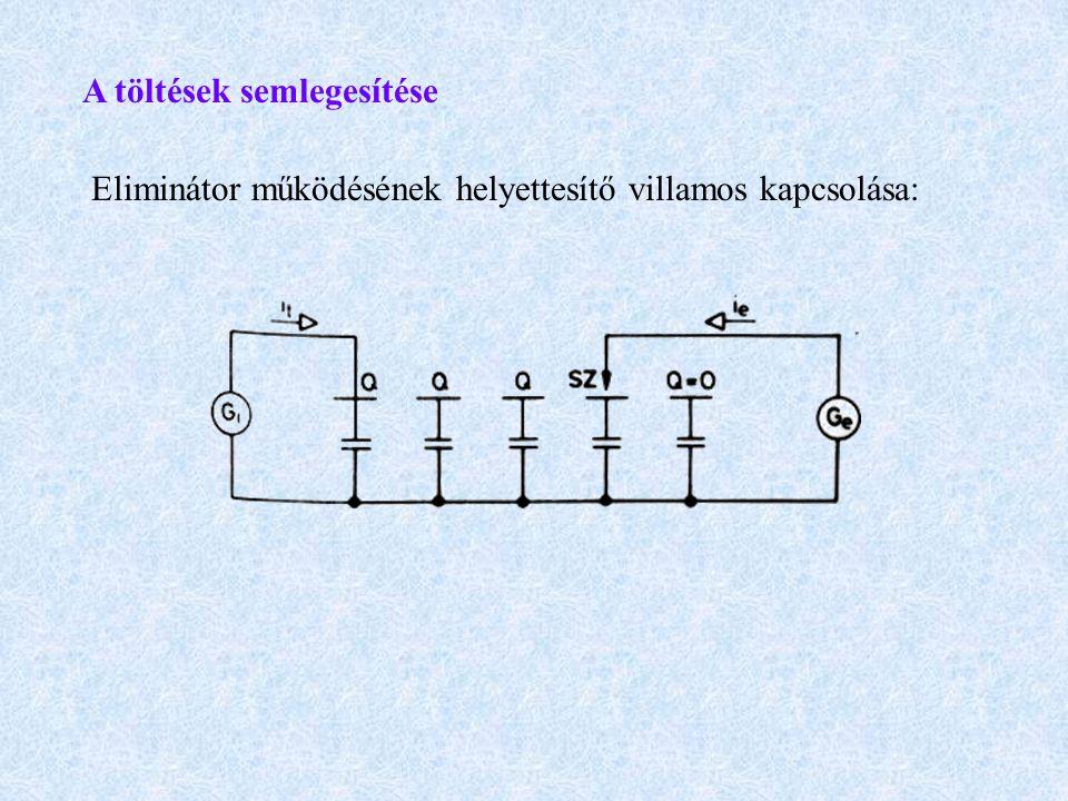 A töltések semlegesítése Eliminátor működésének helyettesítő villamos kapcsolása: