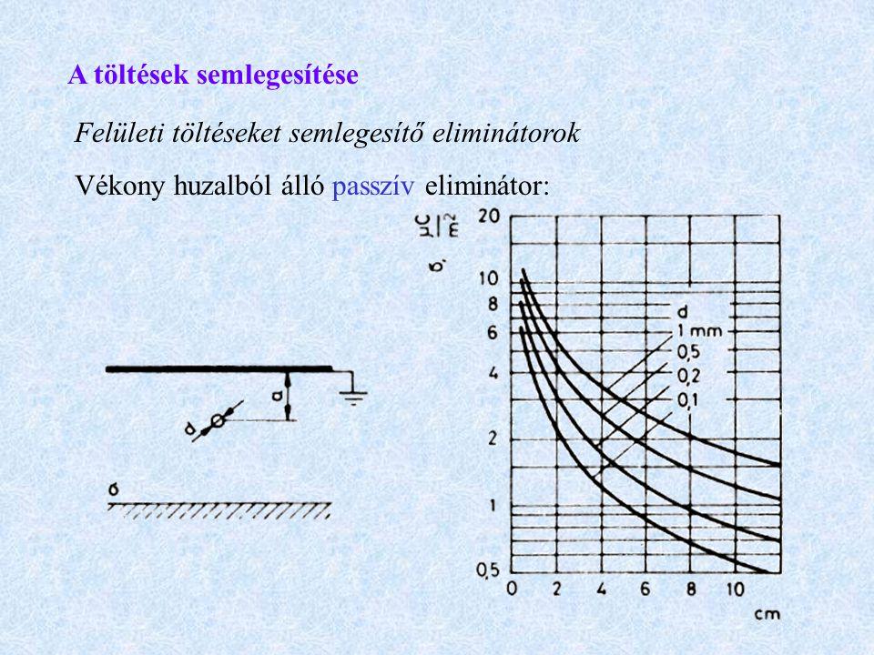 A töltések semlegesítése Felületi töltéseket semlegesítő eliminátorok Vékony huzalból álló passzív eliminátor: