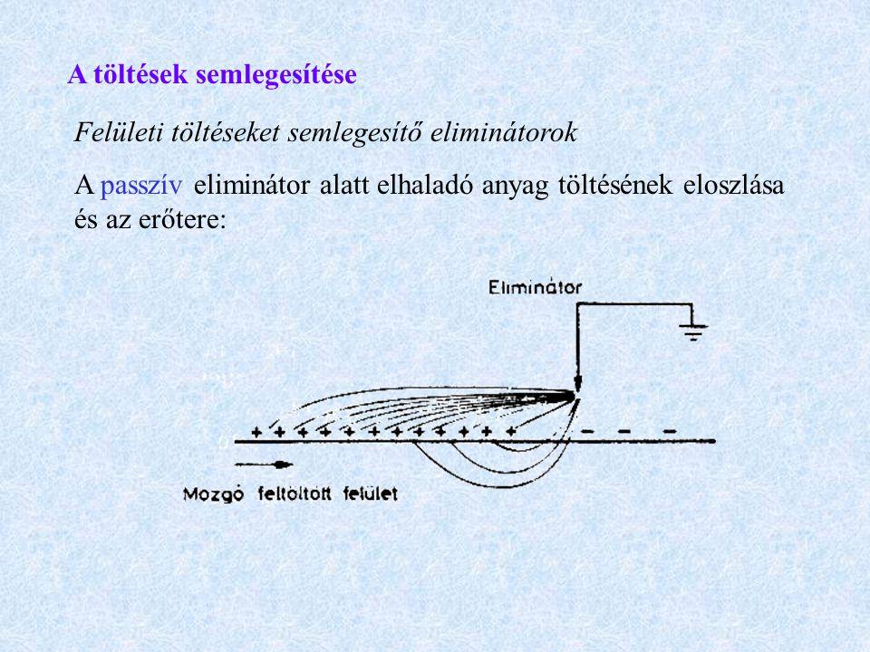 A töltések semlegesítése Felületi töltéseket semlegesítő eliminátorok A passzív eliminátor alatt elhaladó anyag töltésének eloszlása és az erőtere: