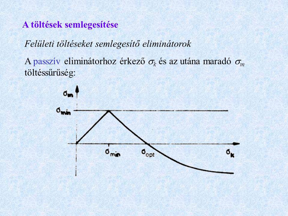 A töltések semlegesítése Felületi töltéseket semlegesítő eliminátorok A passzív eliminátorhoz érkező  k és az utána maradó  m töltéssűrűség: