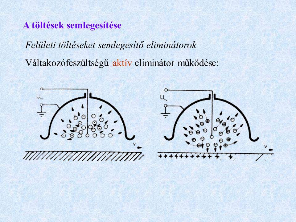 A töltések semlegesítése Felületi töltéseket semlegesítő eliminátorok Váltakozófeszültségű aktív eliminátor működése:
