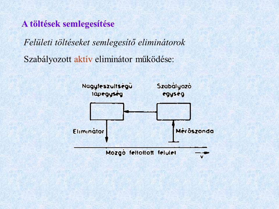 A töltések semlegesítése Felületi töltéseket semlegesítő eliminátorok Szabályozott aktív eliminátor működése: