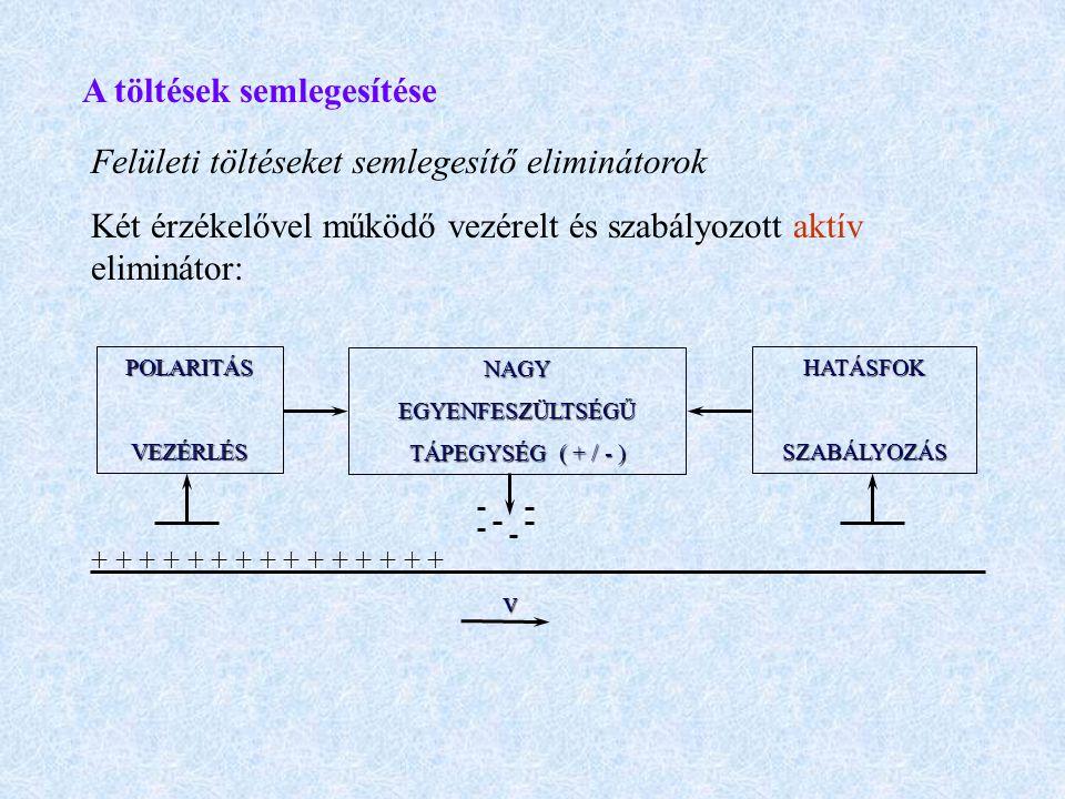 A töltések semlegesítése Felületi töltéseket semlegesítő eliminátorok Két érzékelővel működő vezérelt és szabályozott aktív eliminátor: POLARITÁSVEZÉR