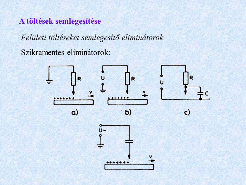 A töltések semlegesítése Felületi töltéseket semlegesítő eliminátorok Szikramentes eliminátorok: