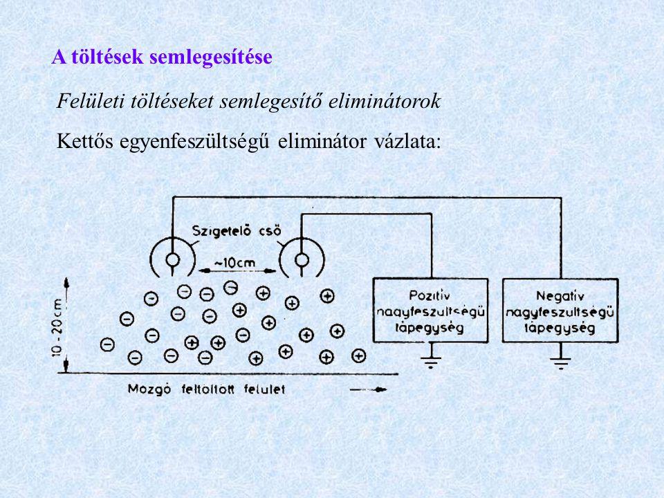 A töltések semlegesítése Felületi töltéseket semlegesítő eliminátorok Kettős egyenfeszültségű eliminátor vázlata: