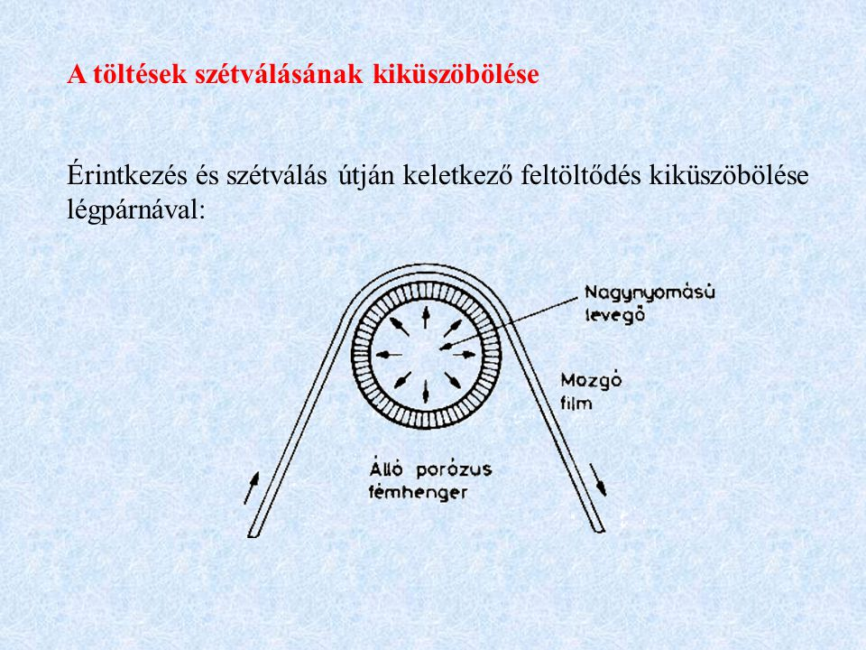 A töltések semlegesítése Felületi töltéseket semlegesítő eliminátorok Kétoldalon feltöltött szigetelőréteg semlegesítése pozitív és negatív feszültségű aktív eliminátorral:
