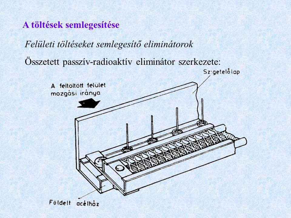 A töltések semlegesítése Felületi töltéseket semlegesítő eliminátorok Összetett passzív-radioaktív eliminátor szerkezete: