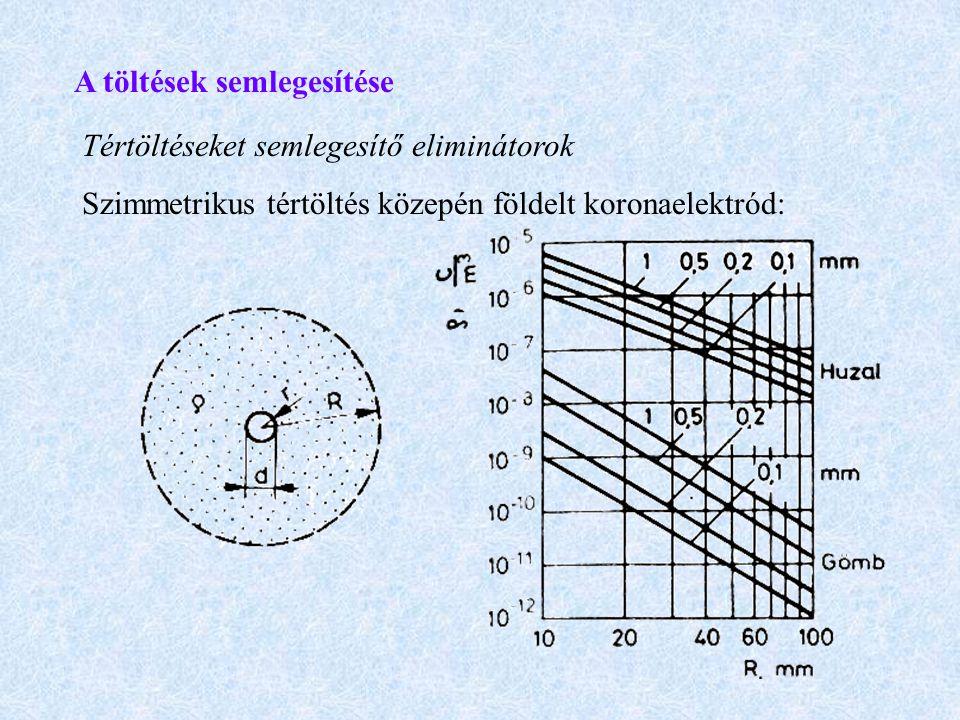 A töltések semlegesítése Tértöltéseket semlegesítő eliminátorok Szimmetrikus tértöltés közepén földelt koronaelektród: