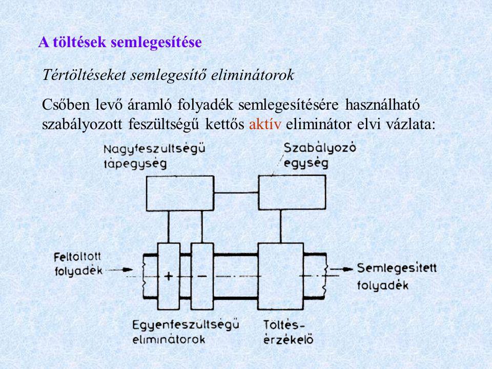 A töltések semlegesítése Tértöltéseket semlegesítő eliminátorok Csőben levő áramló folyadék semlegesítésére használható szabályozott feszültségű kettő
