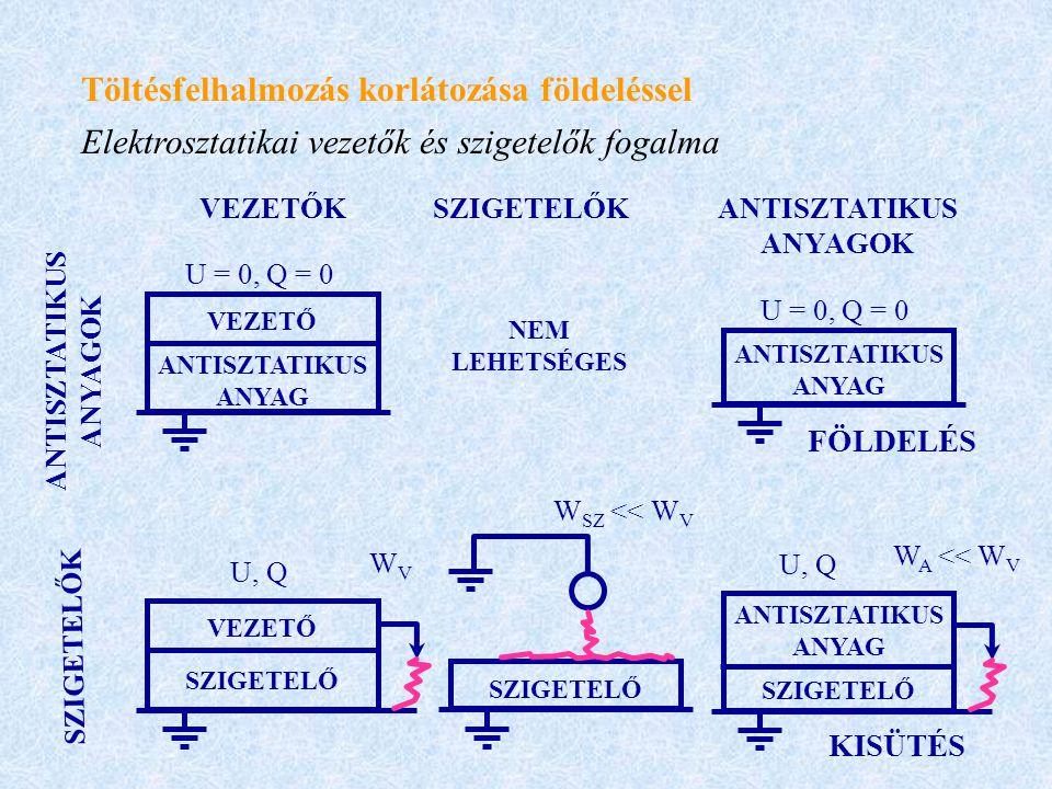 Töltésfelhalmozás korlátozása földeléssel Elektrosztatikai vezetők és szigetelők fogalma VEZETŐ ANTISZTATIKUS ANYAG VEZETŐ SZIGETELŐ U = 0, Q = 0 U, Q