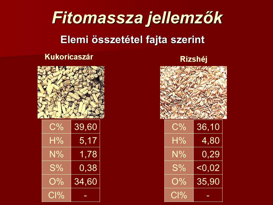Fitomassza jellemzők Elemi összetétel fajta szerint Kukoricaszár C%39,60 H%5,17 N%1,78 S%0,38 O%34,60 Cl%- Rizshéj C%36,10 H%4,80 N%0,29 S%<0,02 O%35,