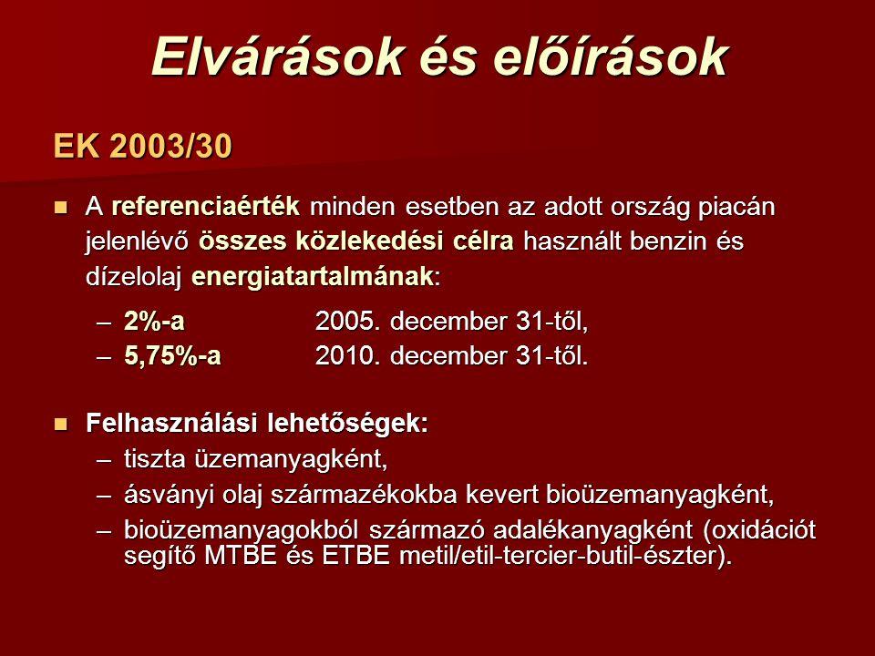 Elvárások és előírások EK 2003/30 A referenciaérték minden esetben az adott ország piacán jelenlévő összes közlekedési célra használt benzin és dízelo