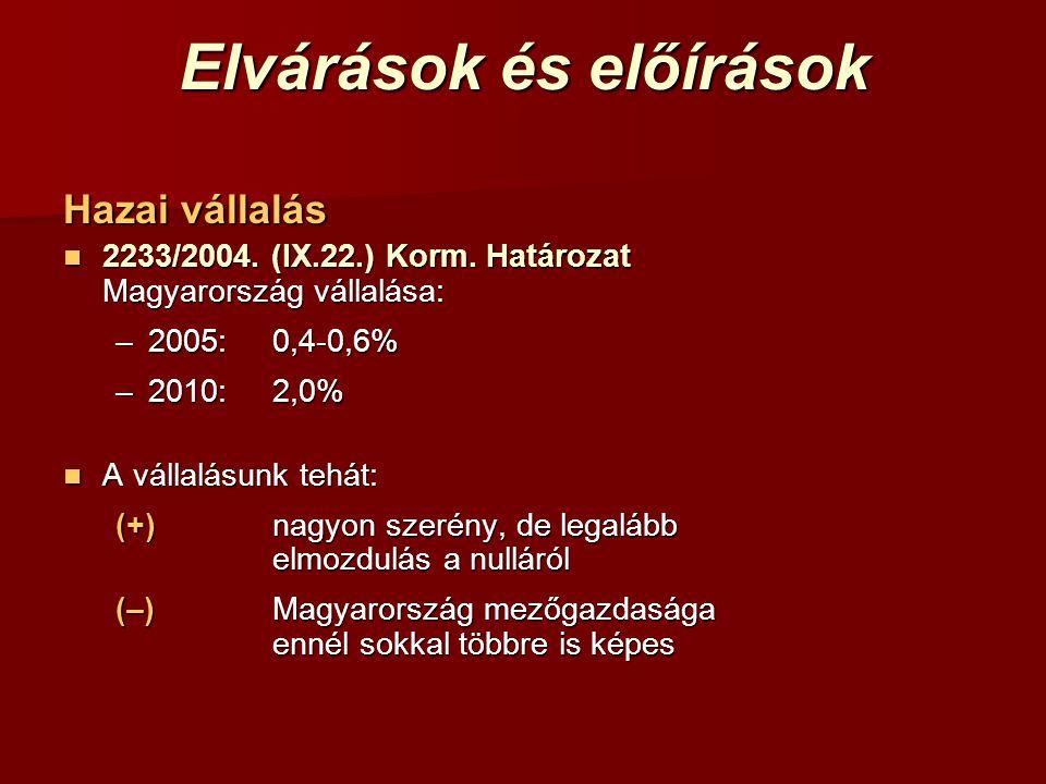 Elvárások és előírások Hazai vállalás 2233/2004. (IX.22.) Korm. Határozat Magyarország vállalása: 2233/2004. (IX.22.) Korm. Határozat Magyarország vál