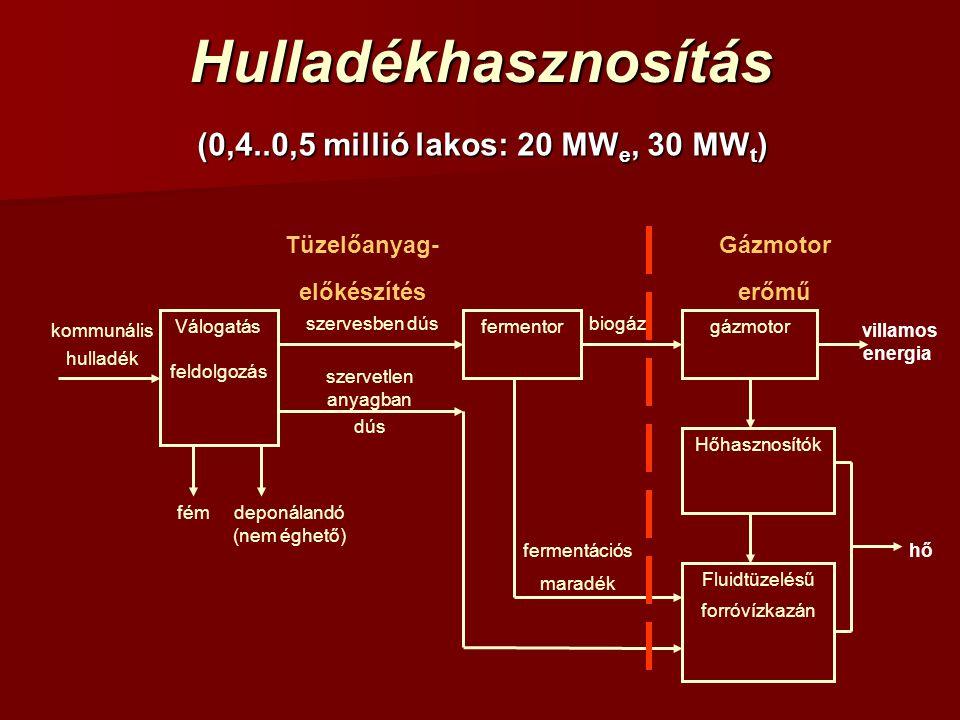 Hulladékhasznosítás (0,4..0,5 millió lakos: 20 MW e, 30 MW t ) hő villamos energia fermentációs maradék biogáz kommunális hulladék fém deponálandó (ne