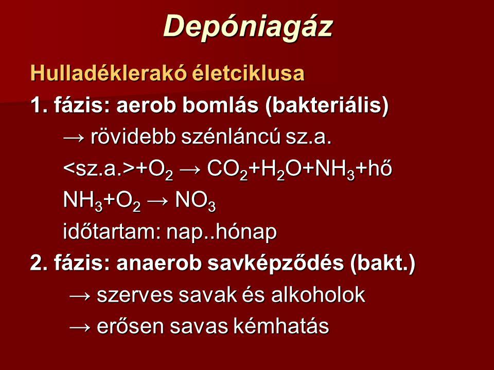 Depóniagáz Hulladéklerakó életciklusa 1. fázis: aerob bomlás (bakteriális) → rövidebb szénláncú sz.a. +O 2 → CO 2 +H 2 O+NH 3 +hő +O 2 → CO 2 +H 2 O+N