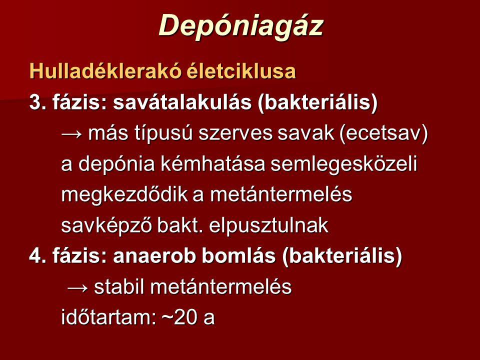 Depóniagáz Hulladéklerakó életciklusa 3. fázis: savátalakulás (bakteriális) → más típusú szerves savak (ecetsav) a depónia kémhatása semlegesközeli me