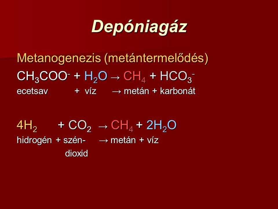 Depóniagáz Metanogenezis (metántermelődés) CH 3 COO - + H 2 O → CH 4 + HCO 3 - ecetsav + víz → metán + karbonát 4H 2 + CO 2 → CH 4 + 2H 2 O hidrogén +