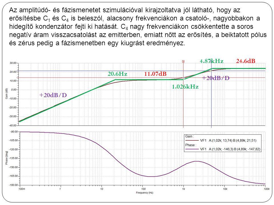 Az amplitúdó- és fázismenetet szimulációval kirajzoltatva jól látható, hogy az erősítésbe C 1 és C 4 is beleszól, alacsony frekvenciákon a csatoló-, n