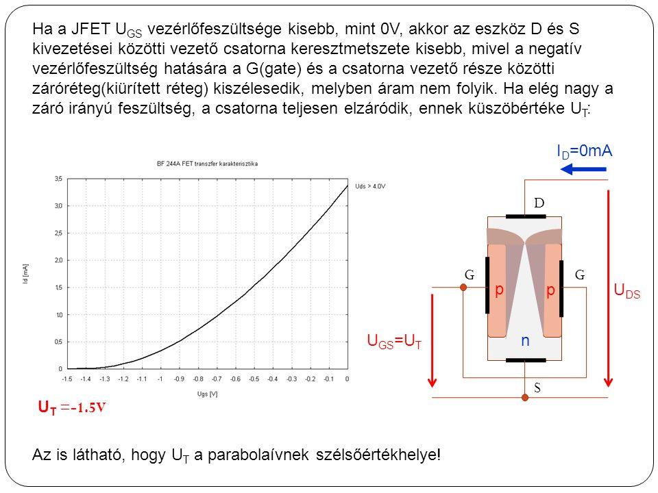 Ha a JFET U GS vezérlőfeszültsége kisebb, mint 0V, akkor az eszköz D és S kivezetései közötti vezető csatorna keresztmetszete kisebb, mivel a negatív