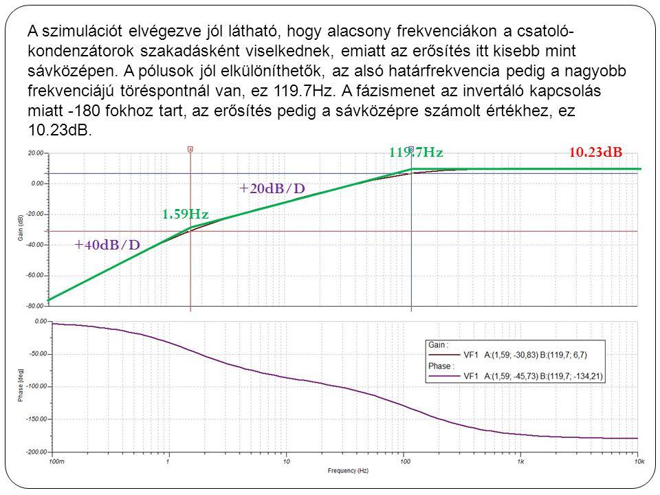 A szimulációt elvégezve jól látható, hogy alacsony frekvenciákon a csatoló- kondenzátorok szakadásként viselkednek, emiatt az erősítés itt kisebb mint