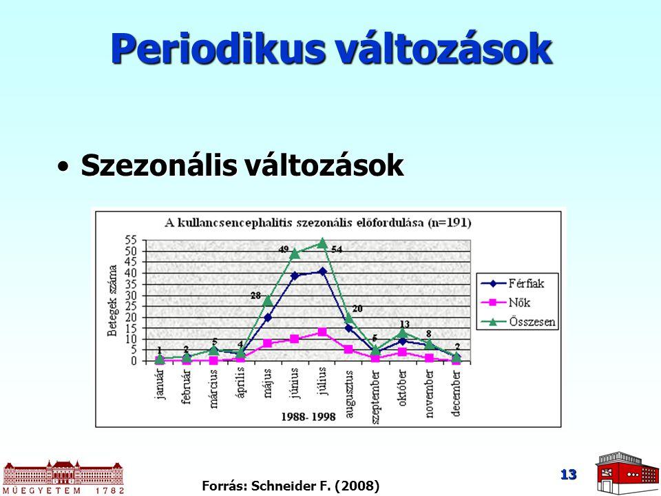 Periodikus változások Szezonális változásokSzezonális változások 13 Forrás: Schneider F. (2008)