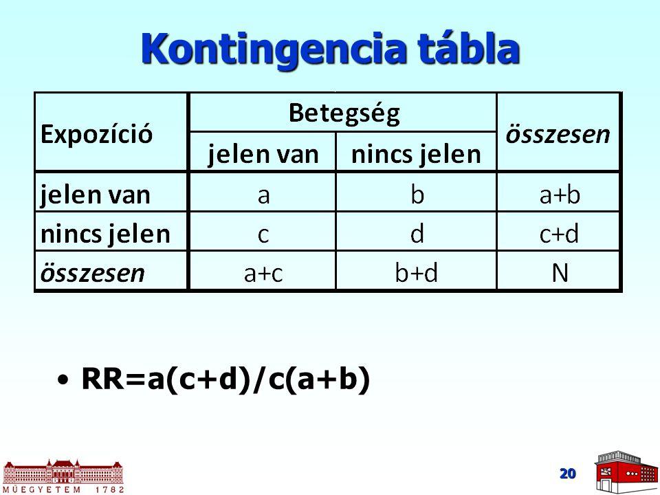 Kontingencia tábla RR=a(c+d)/c(a+b)RR=a(c+d)/c(a+b) 20