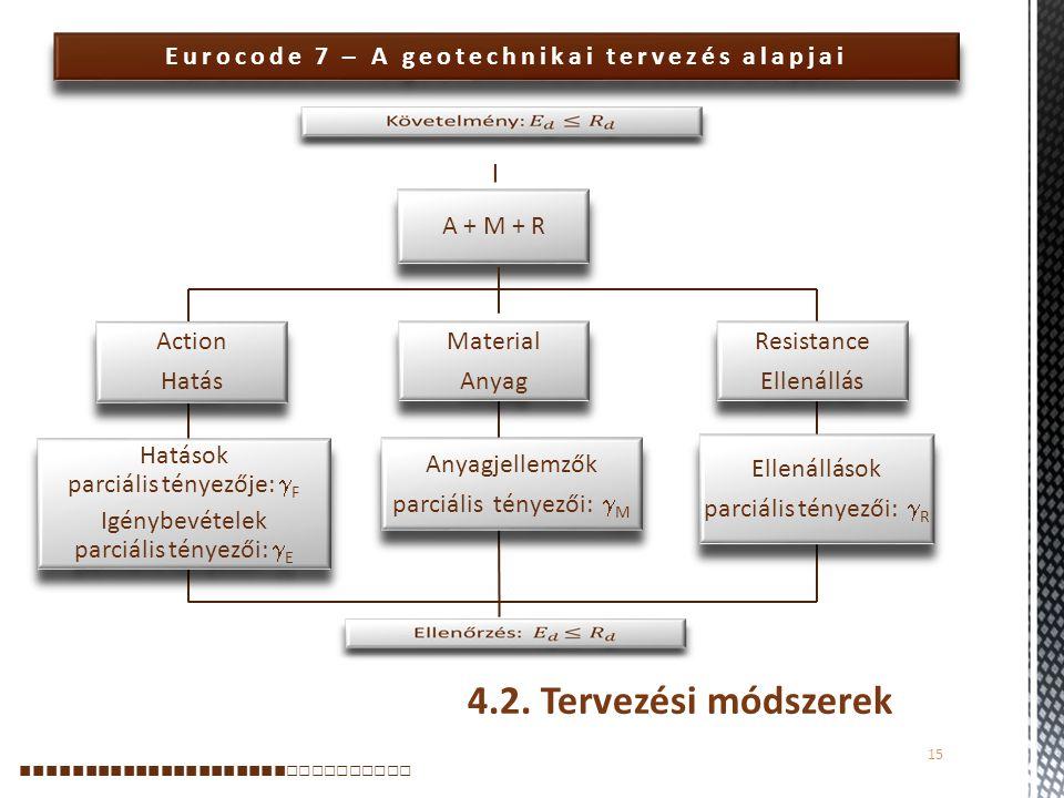Eurocode 7 – A geotechnikai tervezés alapjai 15 ■■■■■■■■■■■■■■■■■■■■■ □□□□□□□□□□ A + M + R Action Hatás Action Hatás Hatások parciális tényezője:  F