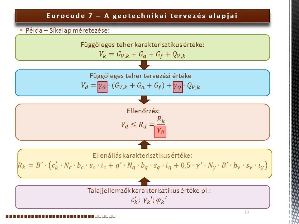 Eurocode 7 – A geotechnikai tervezés alapjai  Példa – Síkalap méretezése: 19 ■■■■■■■■■■■■■■■■■■■■■■■■■ □□□□□□