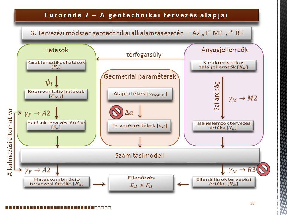 Számítási modell Eurocode 7 – A geotechnikai tervezés alapjai 20 ■■■■■■■■■■■■■■■■■■■■■■■■■■ □□□□□ 3. Tervezési módszer geotechnikai alkalamzás esetén