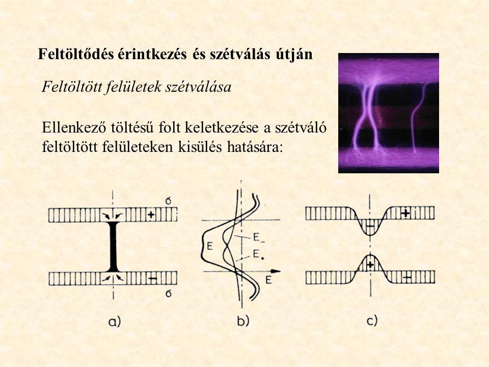 Feltöltődés érintkezés és szétválás útján Feltöltött felületek szétválása Ellenkező töltésű folt keletkezése a szétváló feltöltött felületeken kisülés