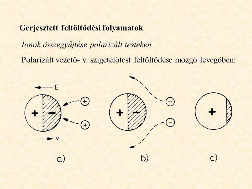 Gerjesztett feltöltődési folyamatok Ionok összegyűjtése polarizált testeken Polarizált vezető- v. szigetelőtest feltöltődése mozgó levegőben: