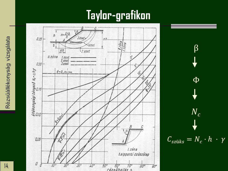 14. Taylor-grafikon Rézsűállékonyság vizsgálata