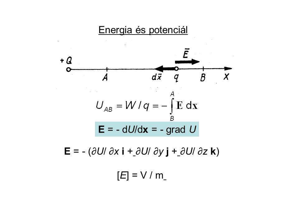 Energia és potenciál E = - dU/dx = - grad U E = - (∂U/ ∂x i + ∂U/ ∂y j + ∂U/ ∂z k) [E] = V / m